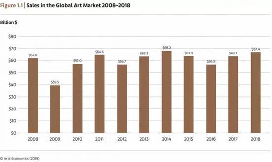 """全球艺术市场增长6% 中国""""战况"""